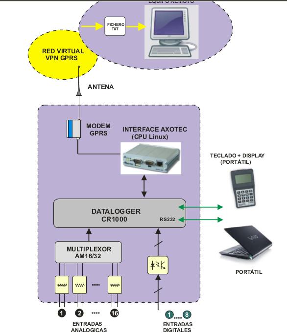 ax-plc-esquema